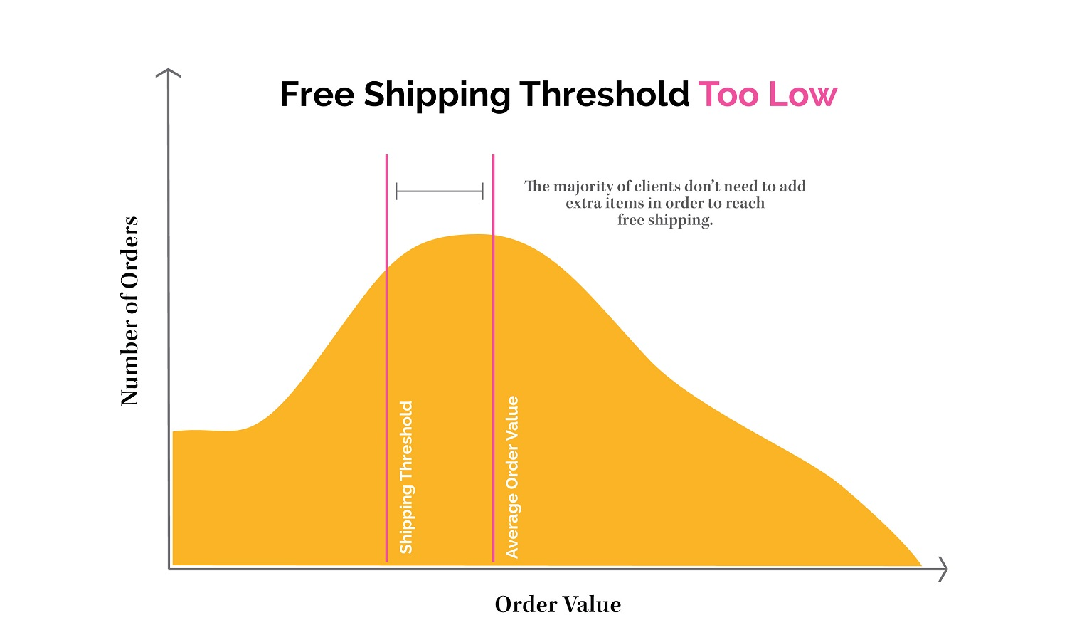 Is your free shipping threshold set too low?