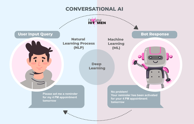 A chart explaining conversational AI in a user interaction.