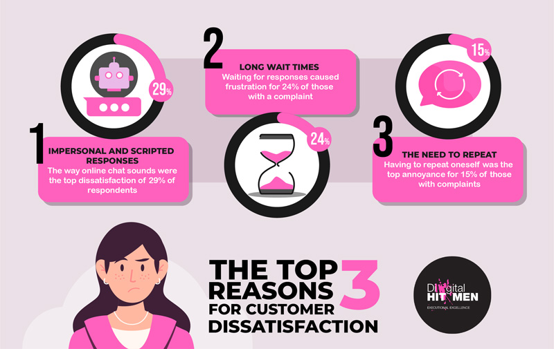 The top three reasons for customer dissatisfaction with online chat.